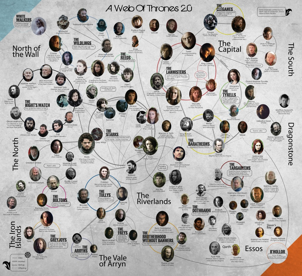 Web of Thrones Game of Thrones family tree